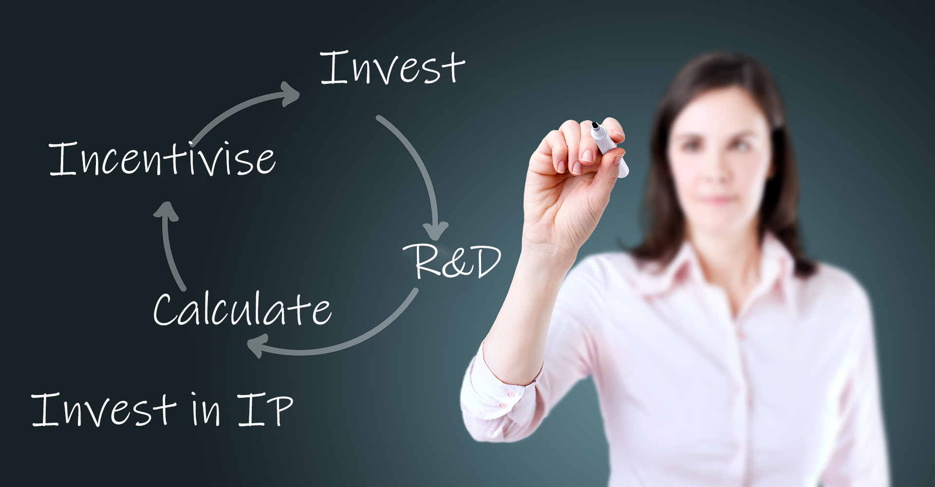 woman writing Invest, Incentivise calculate R&D, Invest in IP on glass board